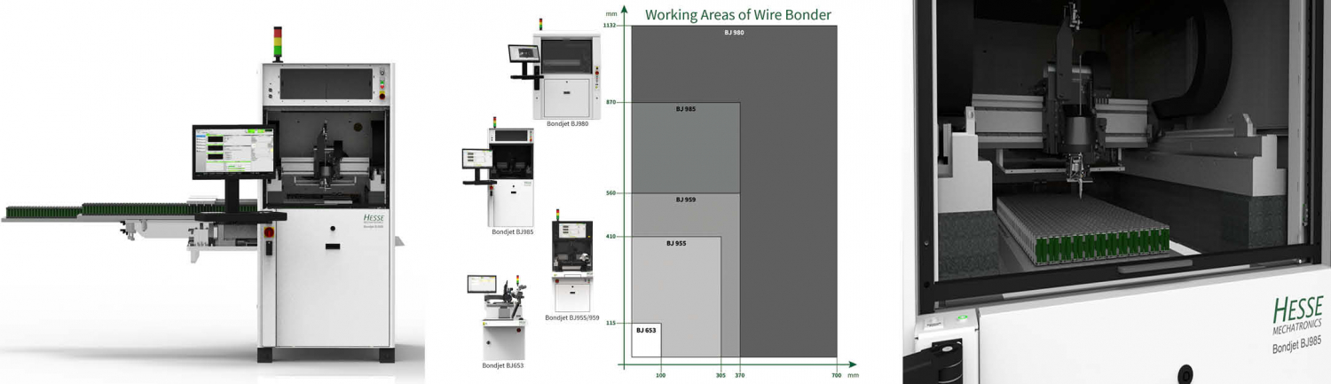 working area of wire bonder